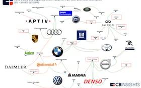 V2Xとテレマティクスに関心が集まっている(2013年~18年3月27日の買収・出資状況)