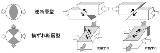 圧縮力によって引き起こされる逆断層型、横ずれ断層型のイメージ(資料:気象庁)