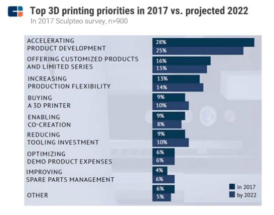 2017年と2022年(予想)の3Dプリンターの用途の比較(仏Sculpteo〈スカルプテオ〉による2017年の調査)