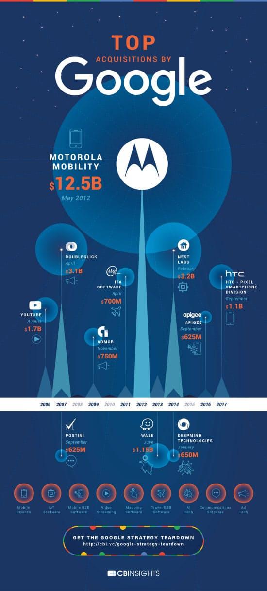グーグルの大型買収ランキング上位11件のビジュアル年表