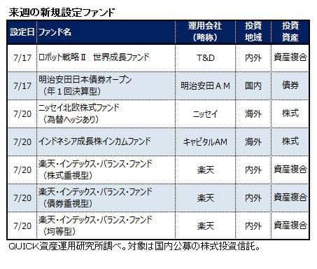 7月17 20日の新規設定ファンド 日本経済新聞