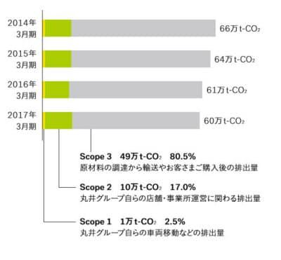 丸井グループの温室効果ガス排出量の推移(出所:丸井グループ・共創サステナビリティレポート2017)