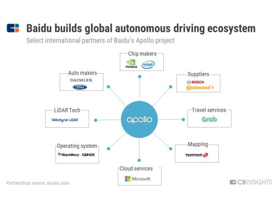 百度、世界的な自動運転エコシステムを構築(百度のアポロ計画に参加している外国企業の一部)