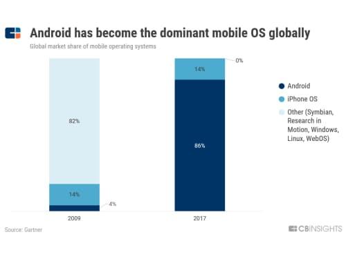アンドロイド、世界の主要モバイルOSに(ガートナー調べ)
