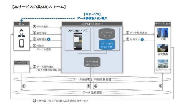 三菱UFJ信託銀行の個人データ銀行「DPRIME(仮称)」の概要(出所:三菱UFJ信託銀行)