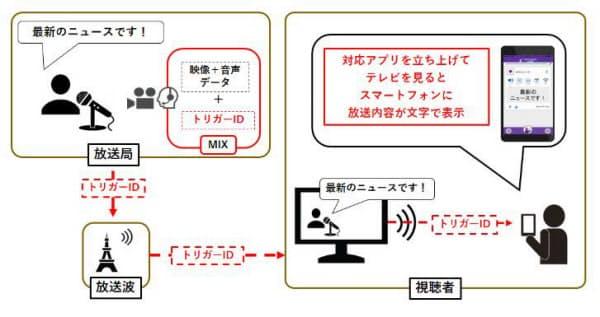 「SoundUD」を活用した字幕支援事業の概要(出所:ヤマハ)