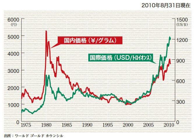 推移 金 価格