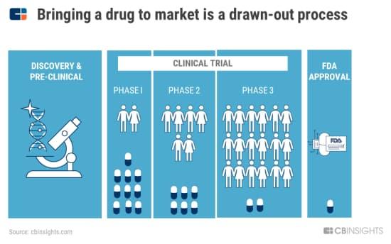 新薬が市場に投入されるまでの長い道のり