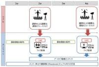 「CREATOR'S BASE」における1カ月のスケジュールのイメージ(出所:テレビ朝日)