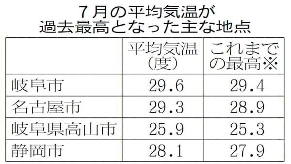 東海「一番暑い7月」でした 岐阜・名古屋は平均29度超