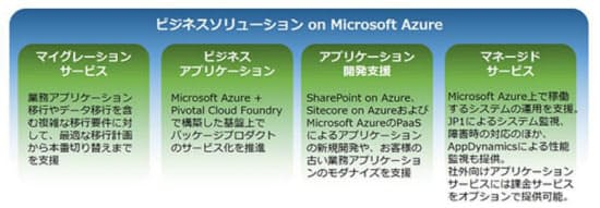 「ビジネスソリューション on Microsoft Azure」の概要(出所:日立ソリューションズ