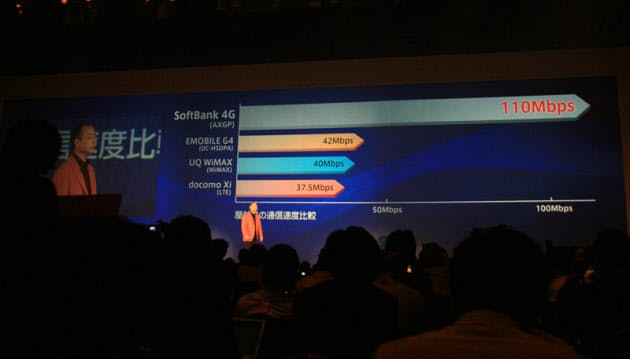 写真2 イー・アクセスのDC-HSDPA、UQコミュニケーションズのモバイルWiMAX、NTTドコモのLTEと比較した速度面の優位性をアピール