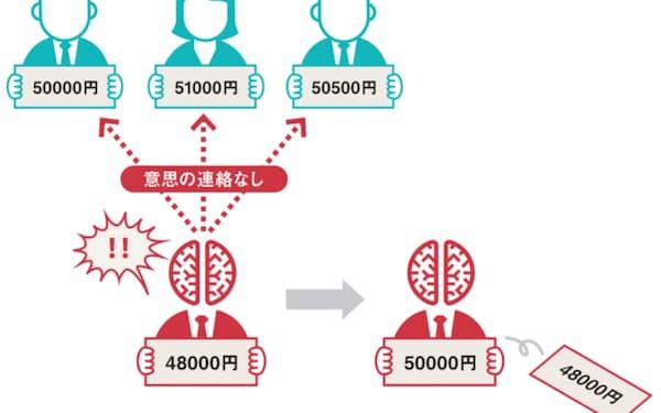 AIが利益最大化を追求したら本来4万8000円を提示できたのに、5万円を提示するようになることも