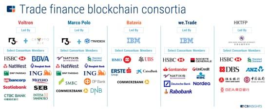 貿易金融のブロックチェーン・コンソーシアム