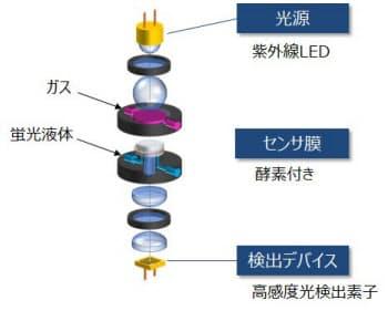 光バイオ方式センサモジュールの基本構成
