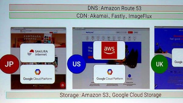 メルカリ、グーグルとアマゾン使い分けるクラウド戦略