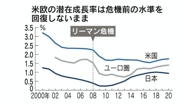 資金供給4倍、成長力3分の2 進む米国の「日本化」