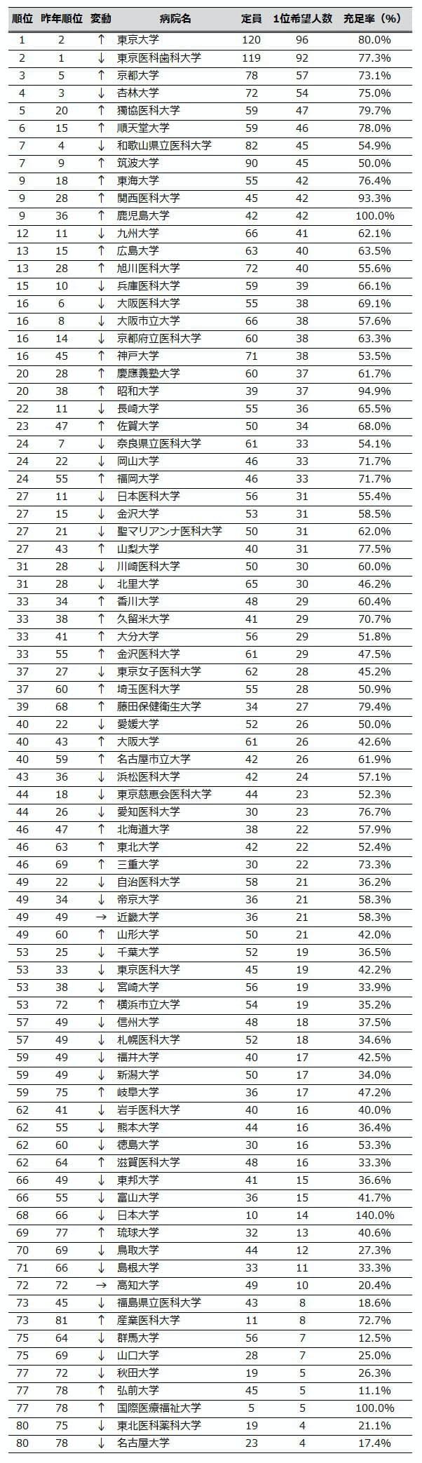 医学部を持つ大学・医科大学の計81の本院分のみ集計。1位希望人数の多い順にランキングした