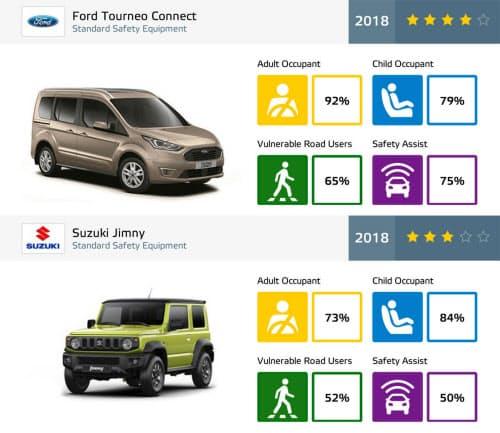 フォードのトルネオ・コネクトとスズキ・ジムニーの評価結果(写真:EuroNCAP)