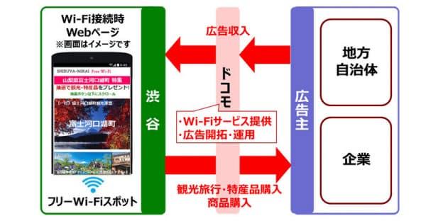 アドWi-Fiの事業モデル(出所:NTTドコモ)