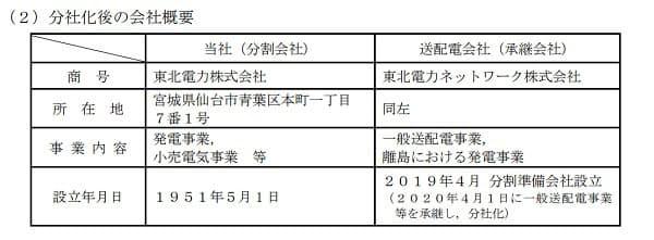 東北 電力 ネットワーク 株式 会社
