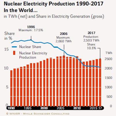 原子力発電によるグローバル総発電量の推移(出所:WNISR 2018)