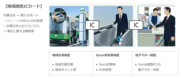 「地域連携ICカード」の利用イメージ(出所:JR東日本、ソニーイメージングプロダクツ&ソリューションズ)