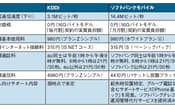 表1 KDDIとソフトバンクモバイルが提供する「iPhone 4S」の価格と法人向けメニューの比較