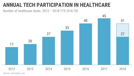 米IT大手の医療業界への投資件数(12年~18年9月6日)