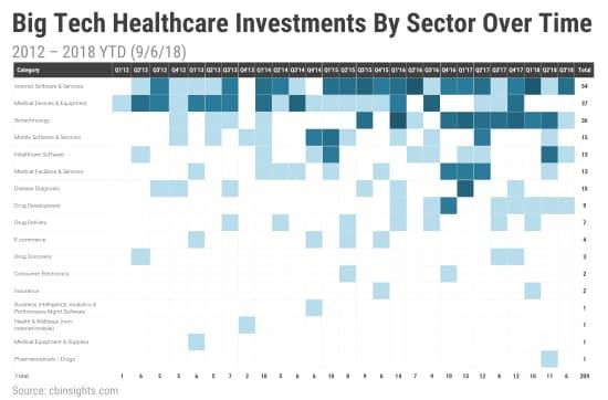 部門別のIT大手の投資件数(12年~18年9月6日)