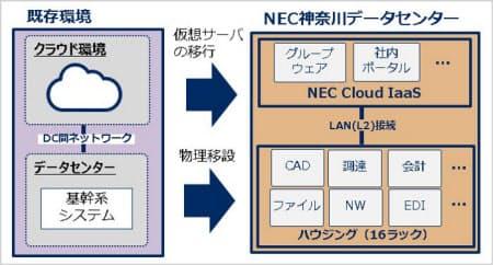 JVCケンウッドにおけるシステム移行プロジェクトの概要(出所:NEC)