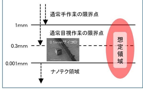 微細加工工業会が想定する「微細加工」の領域(出所:微細加工工業会)