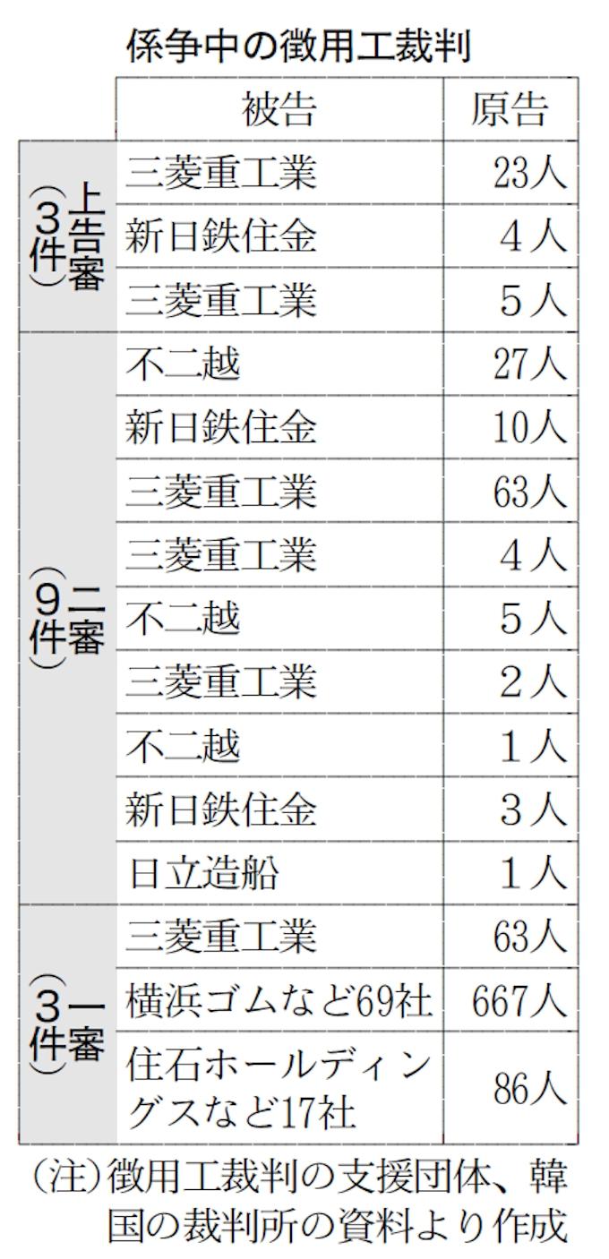 賠償なら日韓企業のビジネスに影響も 徴用工裁判: 日本経済新聞