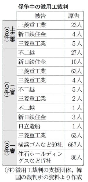 賠償なら日韓企業のビジネスに影響も 徴用工裁判 :日本経済新聞