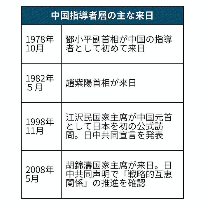 中国国家主席の公式来日とは 2008年の胡錦濤氏が最後: 日本経済新聞