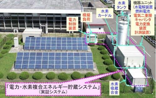 電力・水素複合エネルギー貯蔵実証システムの外観(出所:NEDO)