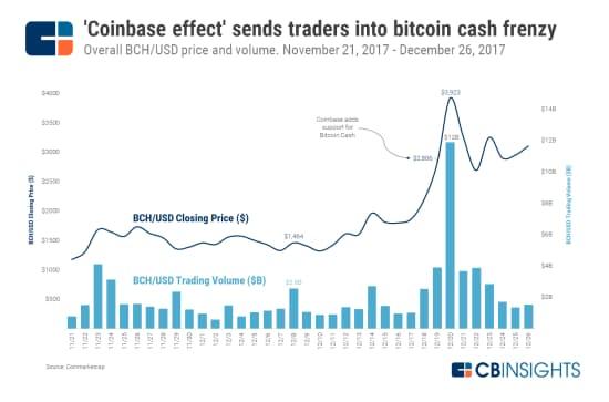 ビットコインキャッシュ、「コインベース効果」で急騰 (17年11月21日~12月26日のBCHのドル建て価格と取引量)