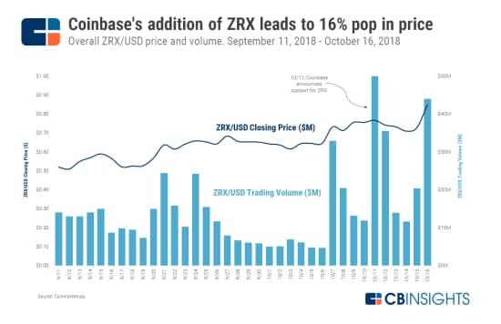 ZRX、コインベースでの取り扱い開始で16%上昇 (18年9月11日~10月16日のZRXのドル建て価格と取引量)