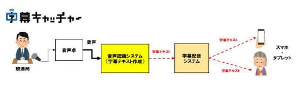 字幕キャッチャーの実証実験の概要(出所:マルチスクリーン放送協議会)