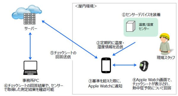 Apple Watchによる熱中症対策の概要図(出所:高砂熱学工業)