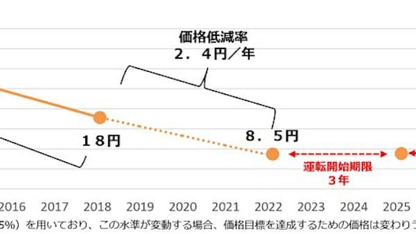 太陽光の買い取り価格、19年度も引き下げへ
