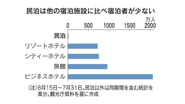 民泊、新法施行で伸び悩み 宿泊シェア0.3%どまり