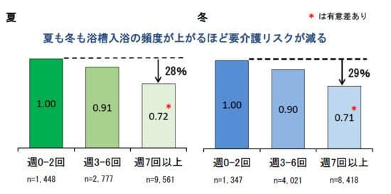 夏と冬それぞれの浴槽入浴頻度における新規要介護認定リスク。数値は、週に浴槽入浴を0-2回すると答えた高齢者の群を1とした場合の各群のハザード比。(発表資料より)