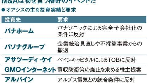M&Aアクティビスト、標的広がる(日経ビジネス)