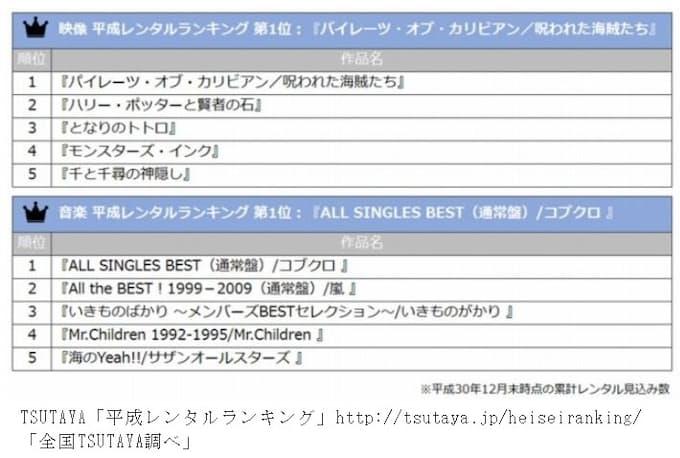 tsutaya ランキング dvd