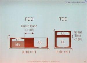 W-CDMAやCDMA2000、LTEなどが採用する周波数分割複信(FDD)は、上りの帯域が有効活用されず、上りと下りの間に設けられるガードバンドも無駄になっているとした