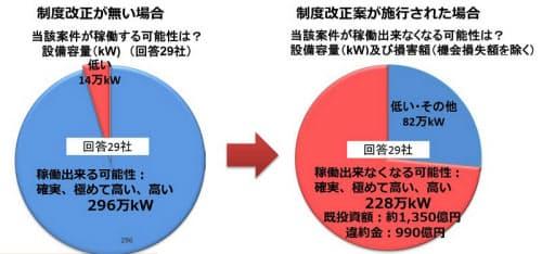 制度改正の有無による稼働可能性への影響(出所:JPEA)