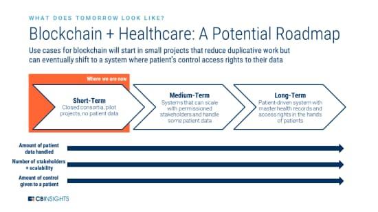ブロックチェーンの医療業界での活用ロードマップ
