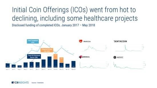 ICOブームは失速(ICOによる資金調達額=公表ベース、17年1月~18年5月)