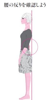 自分は「反り腰」かどうかをチェック。靴は脱ぎ、素足で壁からかかとを5cmほど離して真っすぐ立つ。頭、お尻、背中を壁や柱にぴたっとくっつけて、壁と腰の隙間に手を入れる。壁と腰の隙間に手がすぽっと入り、余裕があるようなら骨盤が前傾して腰が反っている(この記事のイラスト:もと潤子)